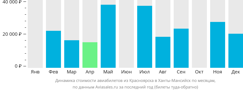Динамика стоимости авиабилетов из Красноярска в Ханты-Мансийск по месяцам