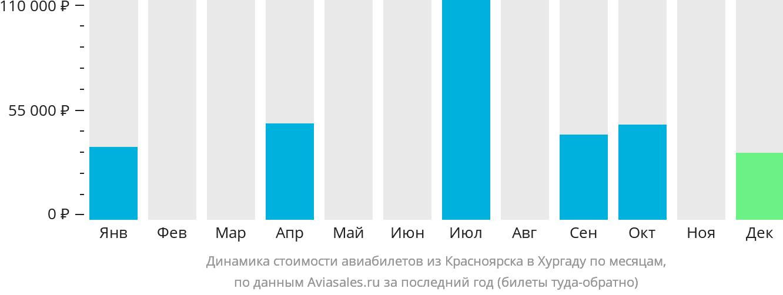 Динамика стоимости авиабилетов из Красноярска в Хургаду по месяцам
