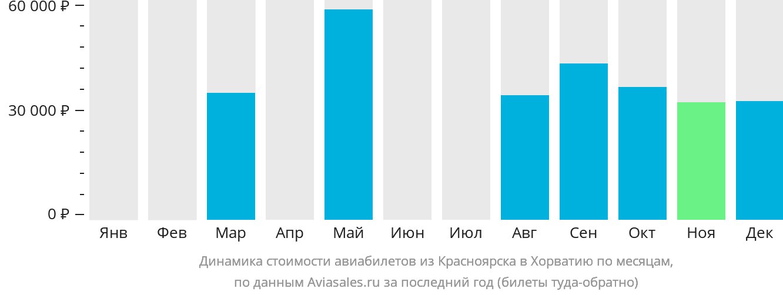 Динамика стоимости авиабилетов из Красноярска в Хорватию по месяцам