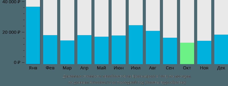 Динамика стоимости авиабилетов из Красноярска в Читу по месяцам