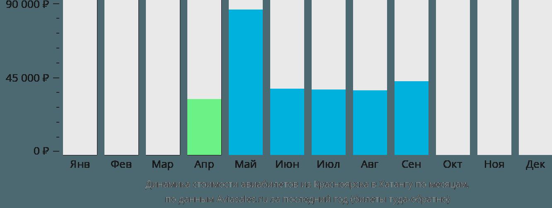 Динамика стоимости авиабилетов из Красноярска в Хатангу по месяцам