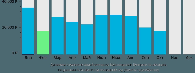 Динамика стоимости авиабилетов из Красноярска в Венгрию по месяцам