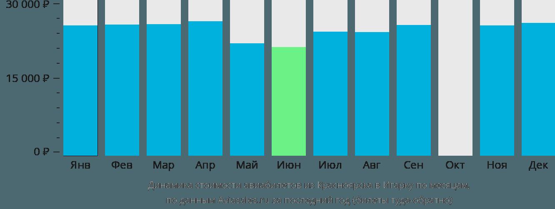 Динамика стоимости авиабилетов из Красноярска в Игарку по месяцам