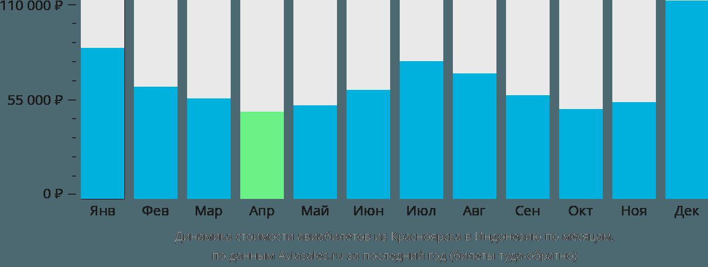 Динамика стоимости авиабилетов из Красноярска в Индонезию по месяцам