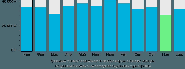 Динамика стоимости авиабилетов из Красноярска в Киев по месяцам