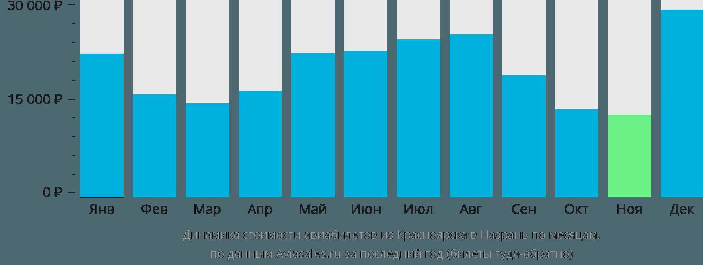 Динамика стоимости авиабилетов из Красноярска в Назрань по месяцам