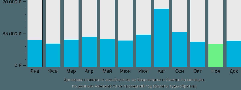 Динамика стоимости авиабилетов из Красноярска в Ижевск по месяцам