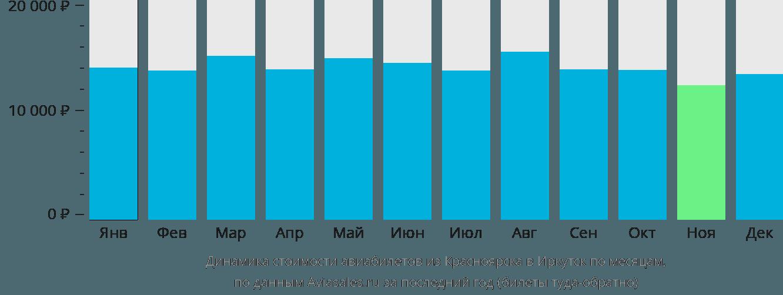 Динамика стоимости авиабилетов из Красноярска в Иркутск по месяцам