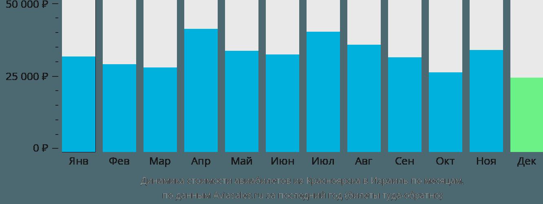 Динамика стоимости авиабилетов из Красноярска в Израиль по месяцам