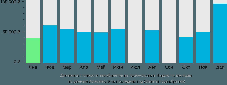 Динамика стоимости авиабилетов из Красноярска в Индию по месяцам