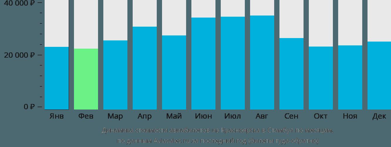 Динамика стоимости авиабилетов из Красноярска в Стамбул по месяцам