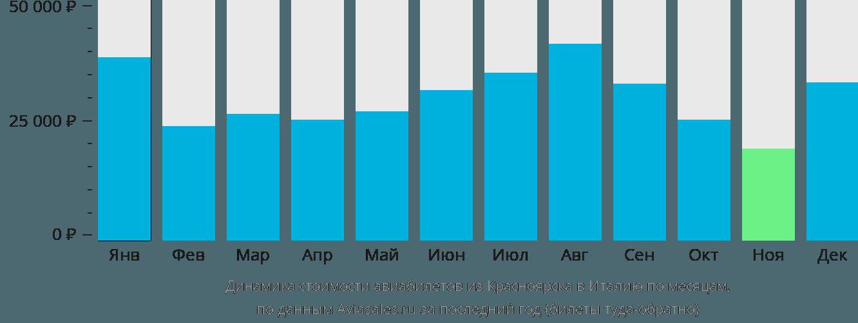 Динамика стоимости авиабилетов из Красноярска в Италию по месяцам