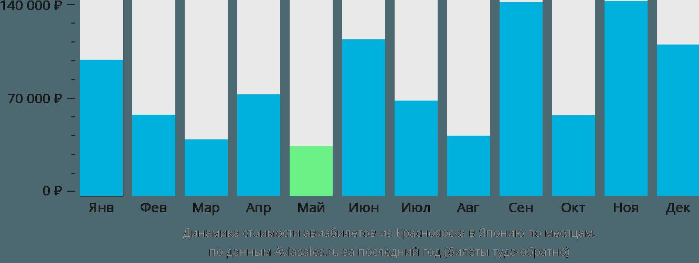 Динамика стоимости авиабилетов из Красноярска в Японию по месяцам
