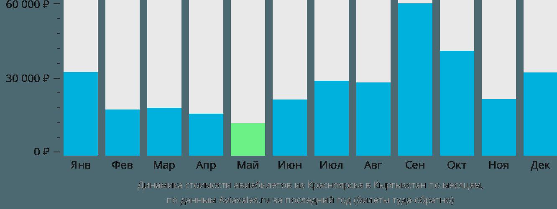 Динамика стоимости авиабилетов из Красноярска в Кыргызстан по месяцам