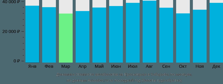 Динамика стоимости авиабилетов из Красноярска в Хабаровск по месяцам