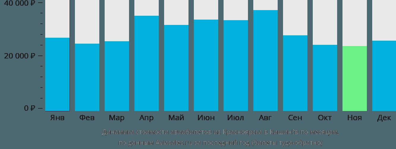 Динамика стоимости авиабилетов из Красноярска в Кишинёв по месяцам