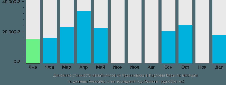 Динамика стоимости авиабилетов из Красноярска в Карловы Вары по месяцам