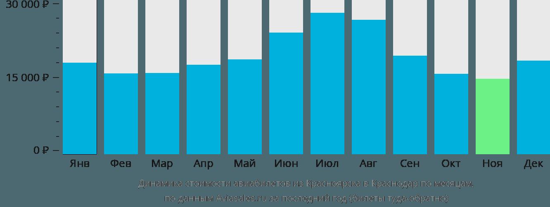Динамика стоимости авиабилетов из Красноярска в Краснодар по месяцам