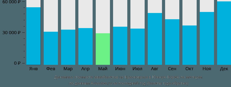 Динамика стоимости авиабилетов из Красноярска в Южную Корею по месяцам