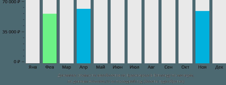 Динамика стоимости авиабилетов из Красноярска в Катманду по месяцам