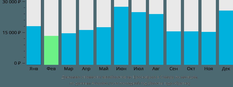 Динамика стоимости авиабилетов из Красноярска в Самару по месяцам