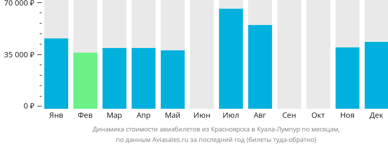 Динамика стоимости авиабилетов из Красноярска в Куала-Лумпур по месяцам