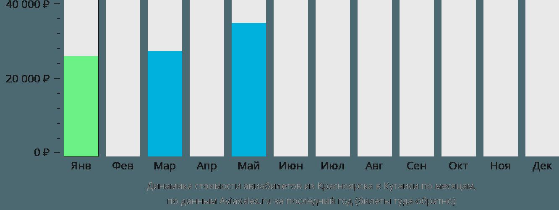Динамика стоимости авиабилетов из Красноярска в Кутаиси по месяцам