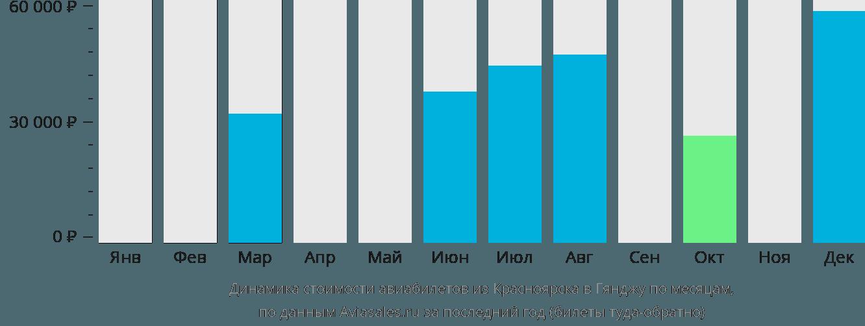 Динамика стоимости авиабилетов из Красноярска в Гянджу по месяцам