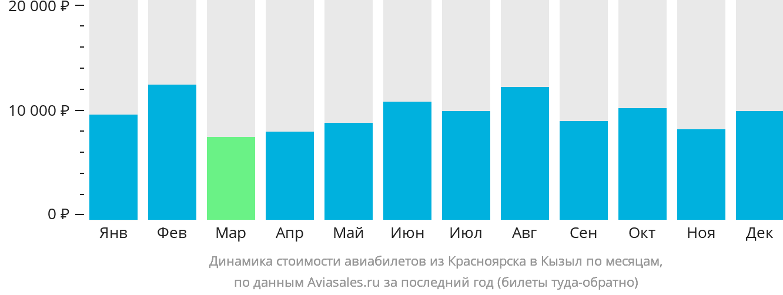 Динамика стоимости авиабилетов из Красноярска в Кызыл по месяцам