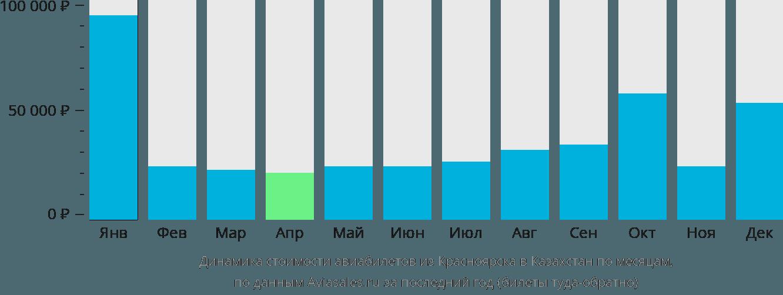 Динамика стоимости авиабилетов из Красноярска в Казахстан по месяцам