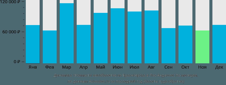 Динамика стоимости авиабилетов из Красноярска в Лос-Анджелес по месяцам