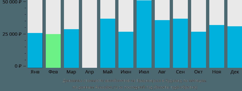 Динамика стоимости авиабилетов из Красноярска в Худжанд по месяцам