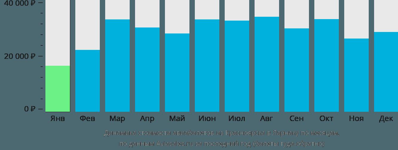 Динамика стоимости авиабилетов из Красноярска в Ларнаку по месяцам