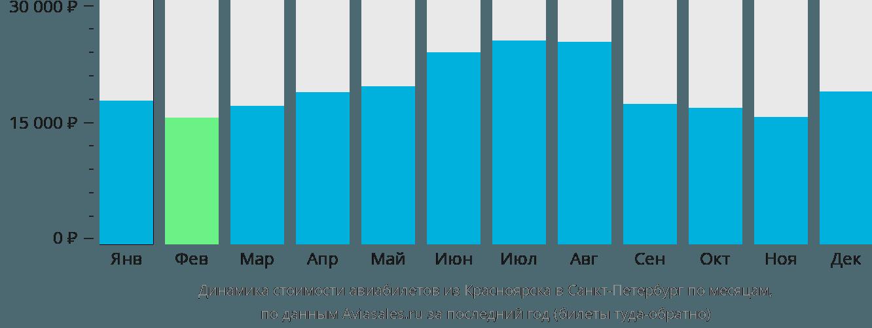 Динамика стоимости авиабилетов из Красноярска в Санкт-Петербург по месяцам