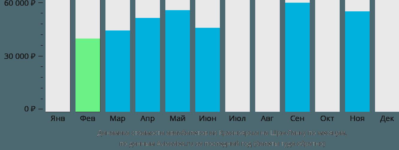 Динамика стоимости авиабилетов из Красноярска на Шри-Ланку по месяцам