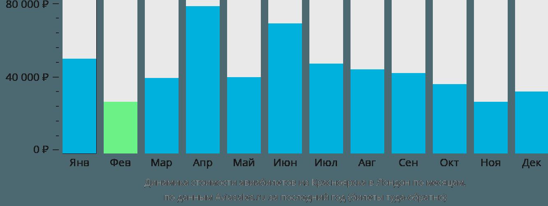 Динамика стоимости авиабилетов из Красноярска в Лондон по месяцам