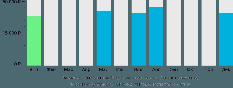 Динамика стоимости авиабилетов из Красноярска в Липецк по месяцам