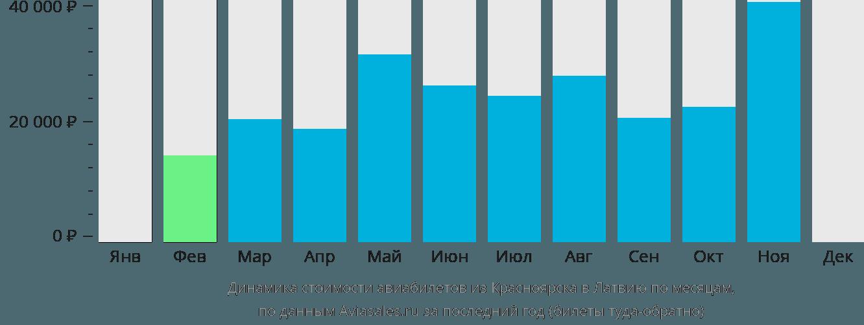 Динамика стоимости авиабилетов из Красноярска в Латвию по месяцам