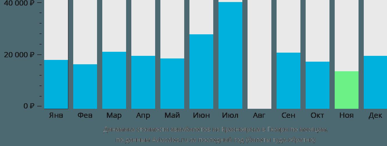 Динамика стоимости авиабилетов из Красноярска в Гюмри по месяцам