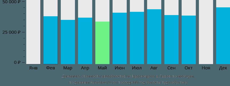 Динамика стоимости авиабилетов из Красноярска в Львов по месяцам