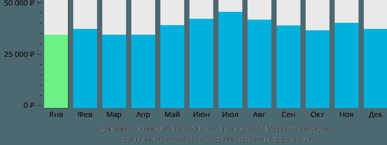 Динамика стоимости авиабилетов из Красноярска в Мадрид по месяцам