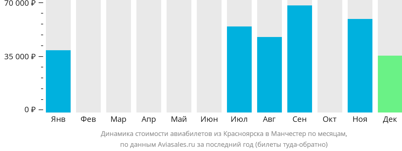 Динамика стоимости авиабилетов из Красноярска в Манчестер по месяцам