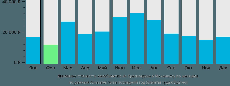 Динамика стоимости авиабилетов из Красноярска в Махачкалу по месяцам