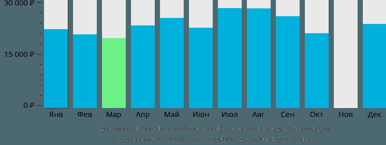 Динамика стоимости авиабилетов из Красноярска в Молдову по месяцам