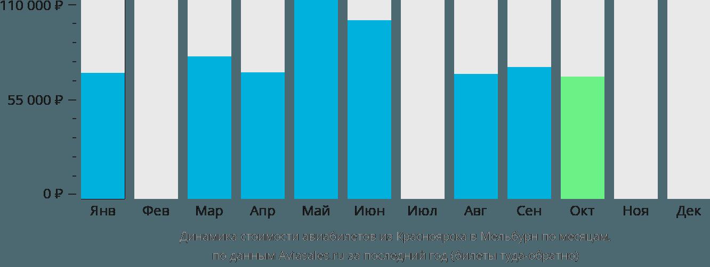 Динамика стоимости авиабилетов из Красноярска в Мельбурн по месяцам
