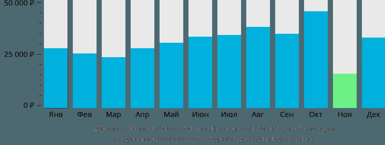 Динамика стоимости авиабилетов из Красноярска в Черногорию по месяцам