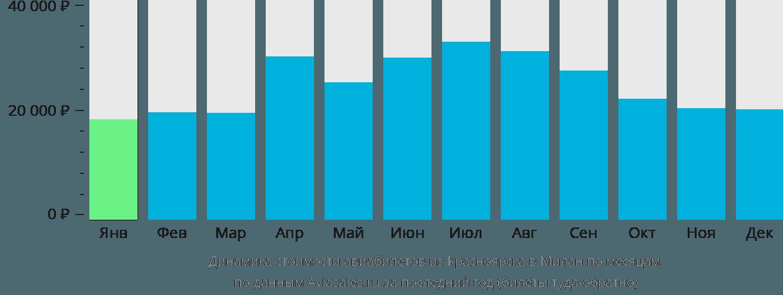 Динамика стоимости авиабилетов из Красноярска в Милан по месяцам