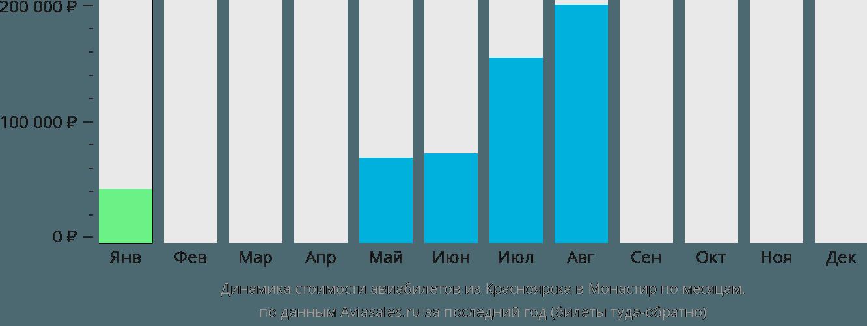 Динамика стоимости авиабилетов из Красноярска в Монастир по месяцам
