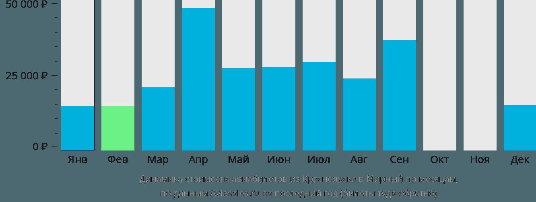 Динамика стоимости авиабилетов из Красноярска в Мирный по месяцам