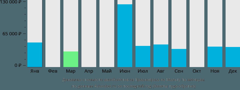 Динамика стоимости авиабилетов из Красноярска на Мальту по месяцам